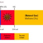 תרשים לערכי סף נפיצות של גזים באוויר